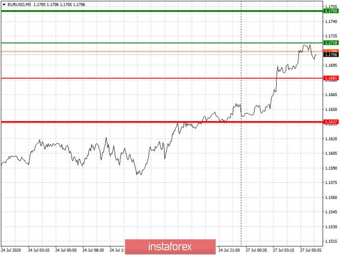 analytics5f1e6c2f2f92d - Рекомендации по входу в рынок и выходу для начинающих (разбор сделок). Валютные пары EURUSD и GBPUSD на 27 июля