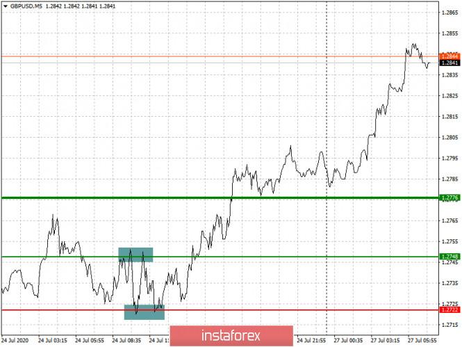 analytics5f1e6c43126f1 - Рекомендации по входу в рынок и выходу для начинающих (разбор сделок). Валютные пары EURUSD и GBPUSD на 27 июля