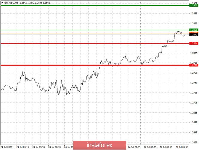 analytics5f1e6c53e26bb - Рекомендации по входу в рынок и выходу для начинающих (разбор сделок). Валютные пары EURUSD и GBPUSD на 27 июля