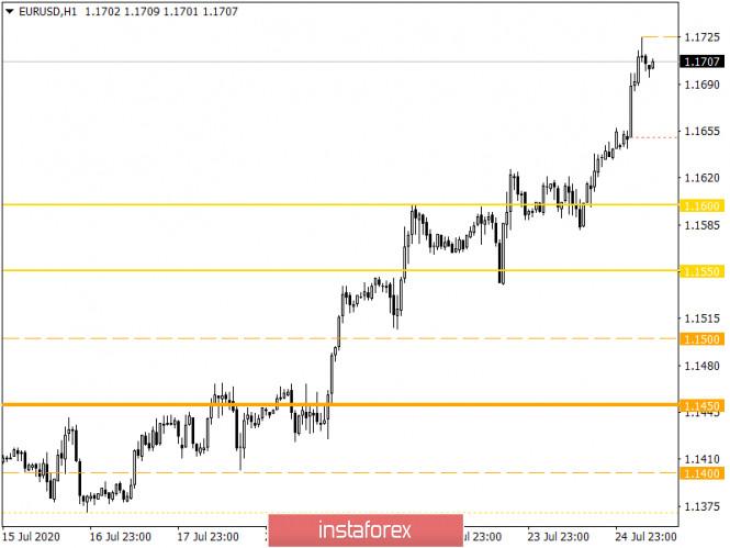 analytics5f1e798b26945 - Горящий прогноз по EUR/USD на 27.07.2020 и торговая рекомендация