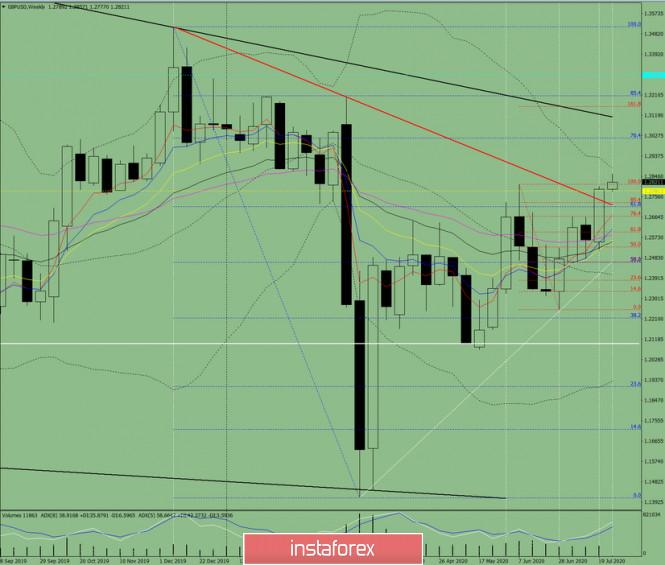 analytics5f1e7cb01414d - Технический анализ на неделю с 27 по 31 июля по валютной паре GBP/USD