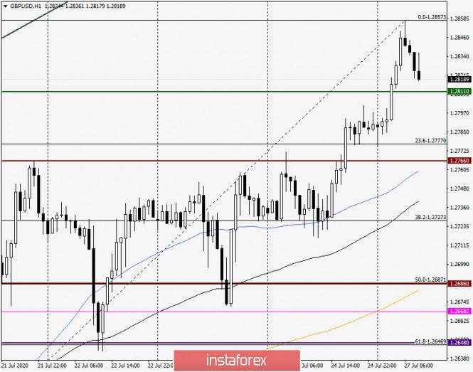 analytics5f1e8679caa5f - Анализ и прогноз по GBP/USD на 27 июля 2020 года
