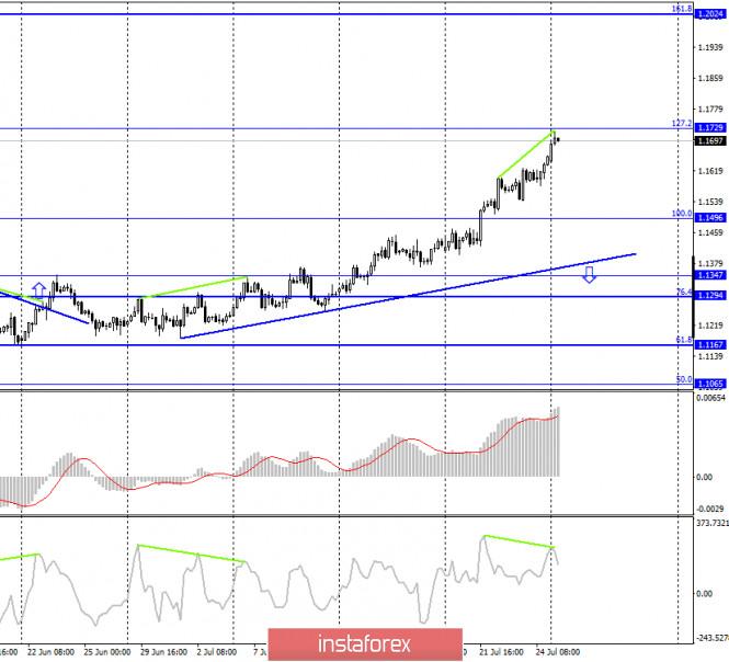 analytics5f1e8762c805e - EUR/USD. 27 июля. Отчет COT. Американская экономика рекордно обрушилась во втором квартале. Пандемия коронавируса продолжает