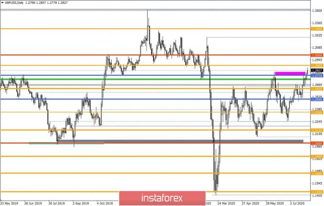 analytics5f1e8c00e5fee - Торговые рекомендации по валютной паре GBPUSD – расстановка торговых ордеров (27 июля)