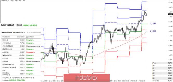 analytics5f1e9c2ba2b48 - Последний отчет СОТ (Commitments of Traders). Недельные перспективы для GBP/USD