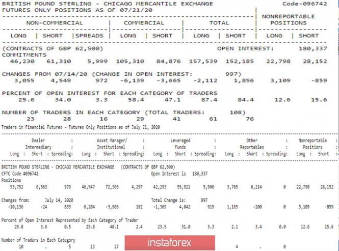 analytics5f1e9c7cbf630 - Последний отчет СОТ (Commitments of Traders). Недельные перспективы для GBP/USD