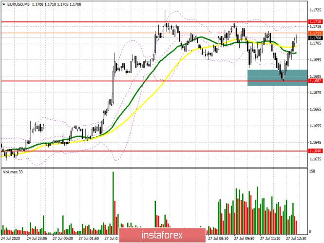 analytics5f1eab0ca489d - EUR/USD: план на американскую сессию 27 июля (разбор утренних сделок). Быки не пускают евро ниже 1.1682, формируя хорошую
