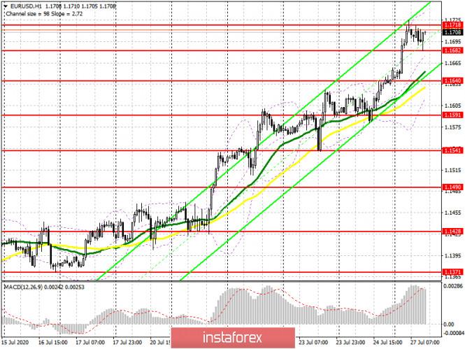 analytics5f1eab2bb1b5d - EUR/USD: план на американскую сессию 27 июля (разбор утренних сделок). Быки не пускают евро ниже 1.1682, формируя хорошую