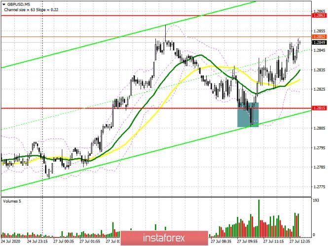 analytics5f1eab915142f - GBP/USD: план на американскую сессию 27 июля (разбор утренних сделок). Быки рисуют отличную покупку по фунту после коррекции