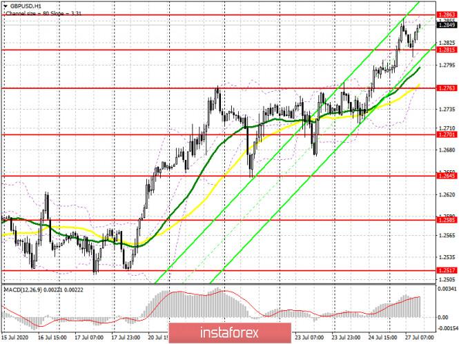 analytics5f1eabae87561 - GBP/USD: план на американскую сессию 27 июля (разбор утренних сделок). Быки рисуют отличную покупку по фунту после коррекции