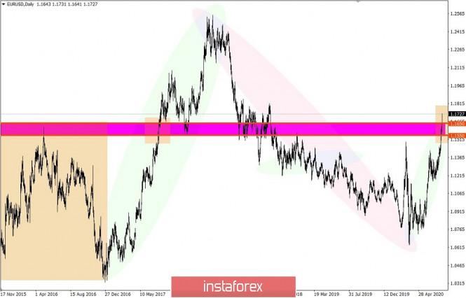 analytics5f1ebdc4175ca - Торговые рекомендации по валютной паре EURUSD – расстановка торговых ордеров (27 июля)