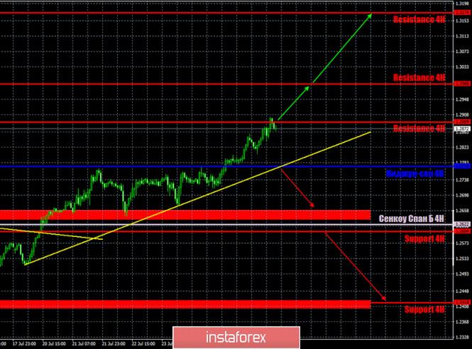 analytics5f1f192ea7475 - Горящий прогноз и торговые сигналы по паре GBP/USD на 28 июля. Отчет COT. Нанесет ли Пекин уничтожающий удар по экономике