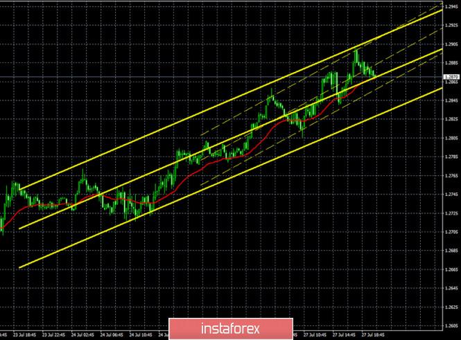 analytics5f1f193f46df2 - Горящий прогноз и торговые сигналы по паре GBP/USD на 28 июля. Отчет COT. Нанесет ли Пекин уничтожающий удар по экономике