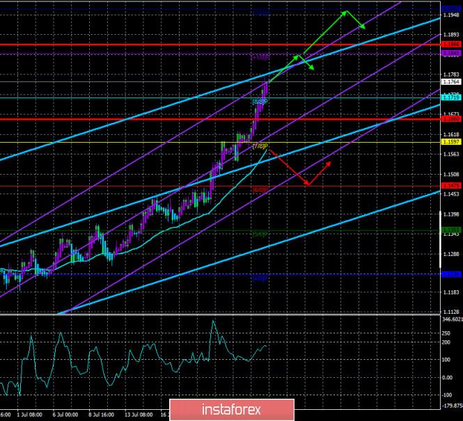 analytics5f1f6bc174a6e - Обзор пары EUR/USD. 28 июля. Эпидемиологический хаос в США добивает доллар. Трампа критикуют и в Конгрессе, и в Сенате. Трейдеры