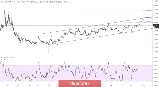 Elliott wave analysis of EUR/GBP for July 28, 2020