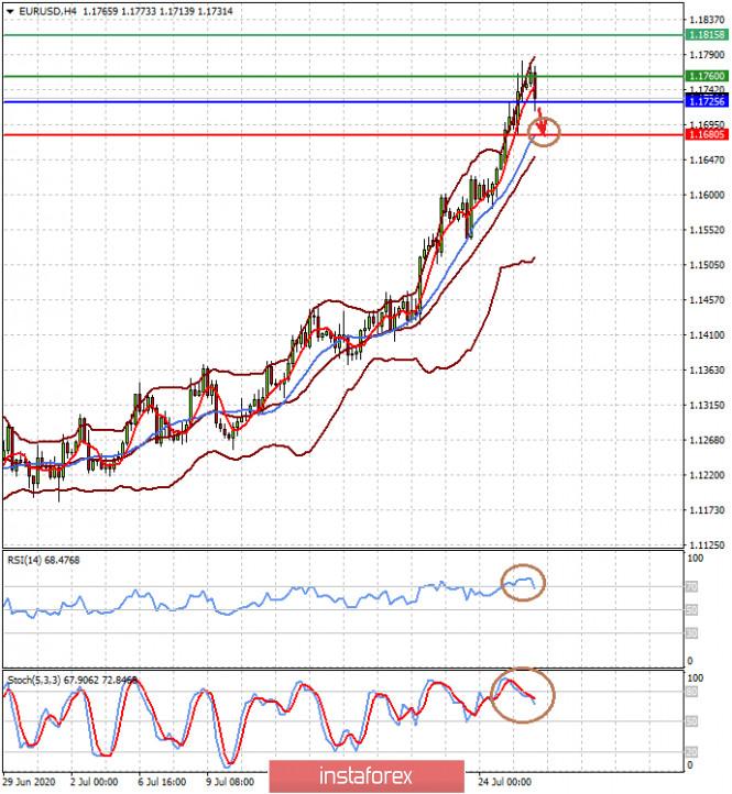 analytics5f1fae13c9799 - Доллару предстоит «длинная дорога» вниз (сегодня есть высокая вероятность коррекций пар EURUSD и USDJPY)
