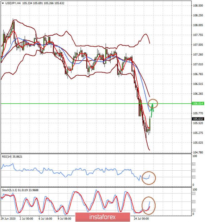 analytics5f1fae39e2031 - Доллару предстоит «длинная дорога» вниз (сегодня есть высокая вероятность коррекций пар EURUSD и USDJPY)