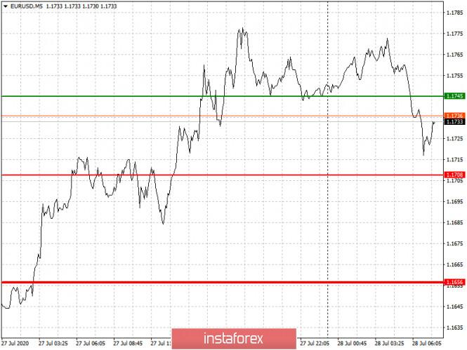 analytics5f1fbb813098d - Рекомендации по входу в рынок и выходу для начинающих (разбор сделок). Валютные пары EURUSD и GBPUSD на 28 июля
