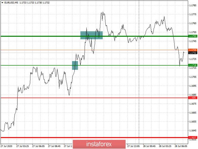 analytics5f1fbb9c08bc4 - Рекомендации по входу в рынок и выходу для начинающих (разбор сделок). Валютные пары EURUSD и GBPUSD на 28 июля