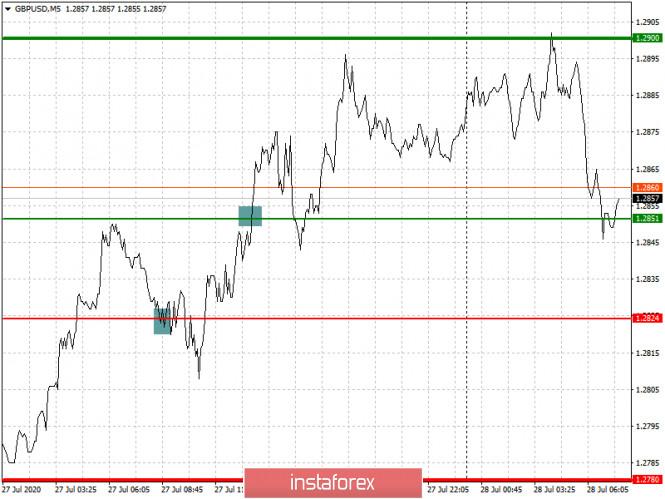 analytics5f1fbbb09da59 - Рекомендации по входу в рынок и выходу для начинающих (разбор сделок). Валютные пары EURUSD и GBPUSD на 28 июля