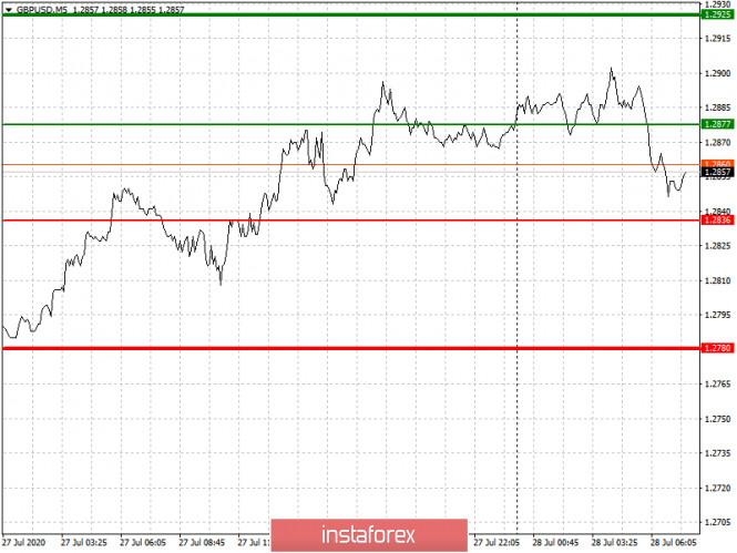 analytics5f1fbbc3683c6 - Рекомендации по входу в рынок и выходу для начинающих (разбор сделок). Валютные пары EURUSD и GBPUSD на 28 июля