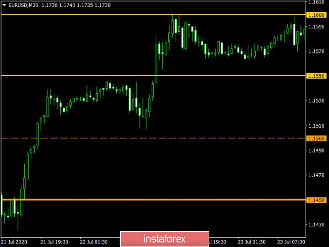 analytics5f1fcf6b83aa0 - Торговый план по EUR/USD и GBP/USD на 28.07.2020