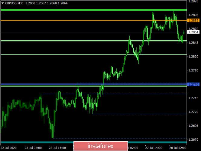 analytics5f1fcf799c489 - Торговый план по EUR/USD и GBP/USD на 28.07.2020