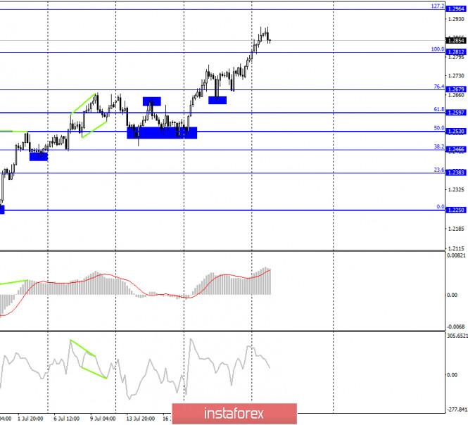 analytics5f1fd73d3183b - GBP/USD. 28 июля. Отчет COT: настроение трейдеров-быков ухудшается. Крупные игроки начинают смотреть в сторону продаж британца