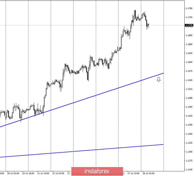 analytics5f1fd7ab0275c - EUR/USD. 28 июля. Отчет COT. Трейдерам-медведям требуется закрытие под 1,1730, чтобы доллар начал расти. Но будет ли расти