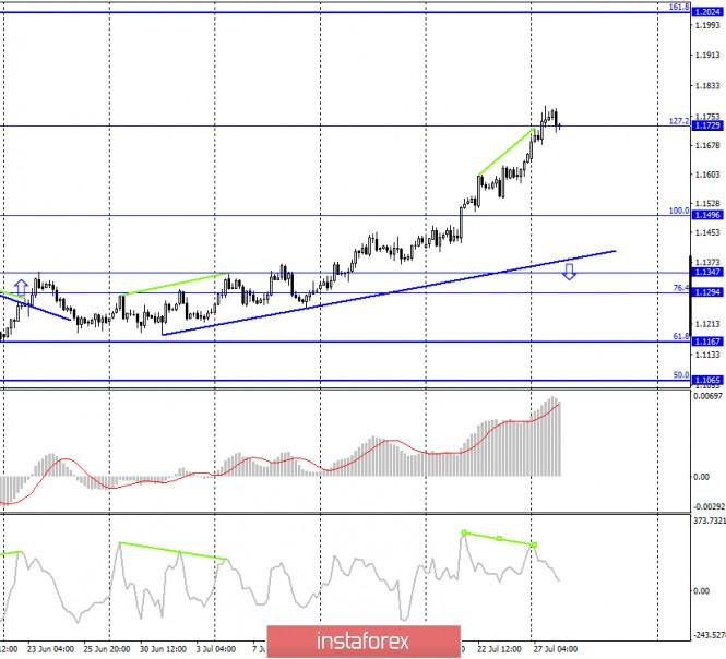 analytics5f1fd7bae8672 - EUR/USD. 28 июля. Отчет COT. Трейдерам-медведям требуется закрытие под 1,1730, чтобы доллар начал расти. Но будет ли расти