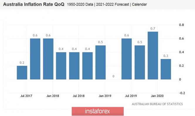 analytics5f1feaf9d8e3d - AUD/USD. Всё внимание – на австралийскую инфляцию
