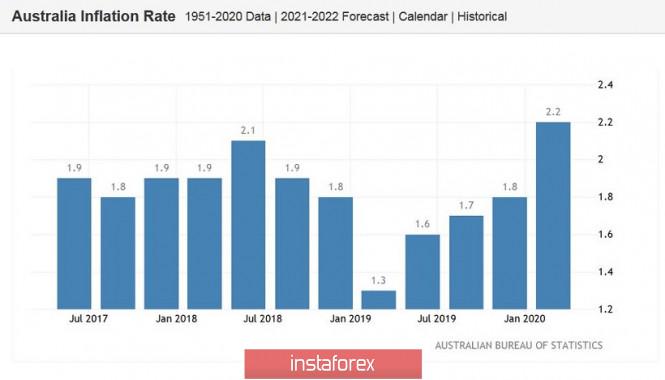 analytics5f1feb0990fb5 - AUD/USD. Всё внимание – на австралийскую инфляцию