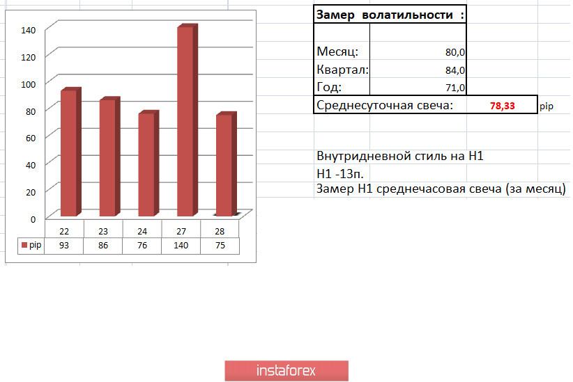 Торговые рекомендации по валютной паре EURUSD – расстановка торговых ордеров (28 июля)