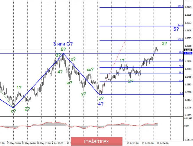 analytics5f1ffd92921a3 - Анализ EUR/USD и GBP/USD за 28 июля. Ситуация с массовыми беспорядками в США усугубляется. Спрос на доллар США остается низким