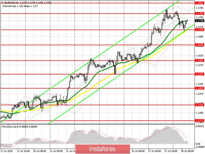analytics5f200e6776b95 - EUR/USD: план на американскую сессию 28 июля (разбор утренних сделок). Давление на евро вернется во второй половине дня