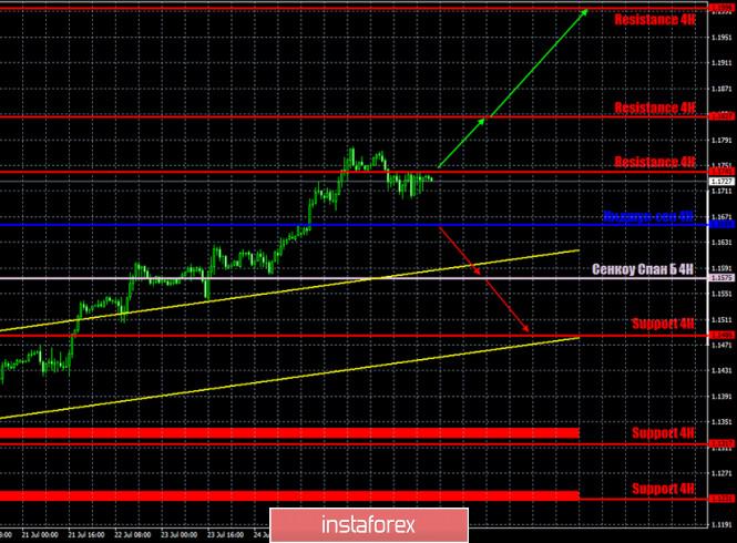 analytics5f20bddc4024c - Горящий прогноз и торговые сигналы по паре EUR/USD на 29 июля. Отчет Commitments of traders. Да будет коррекция! Покупатели