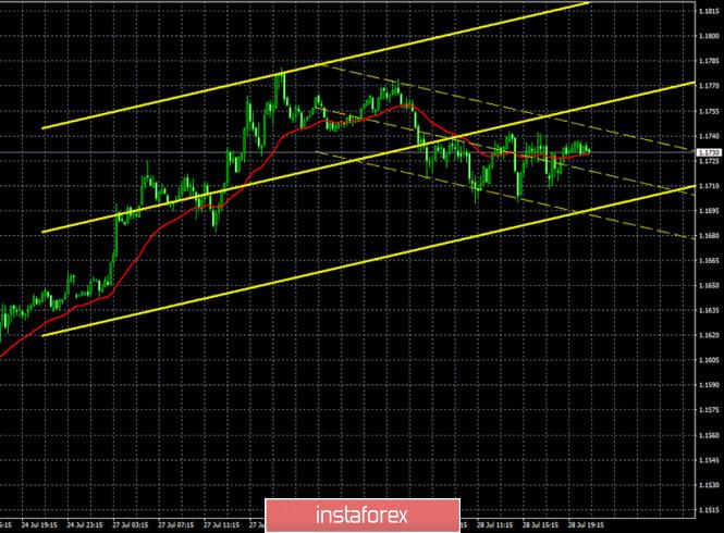 analytics5f20bdec86aa1 - Горящий прогноз и торговые сигналы по паре EUR/USD на 29 июля. Отчет Commitments of traders. Да будет коррекция! Покупатели