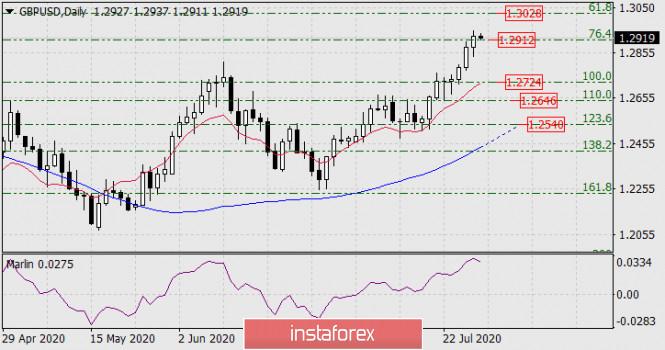 analytics5f20e404177d6 - Прогноз по GBP/USD на 29 июля 2020 года