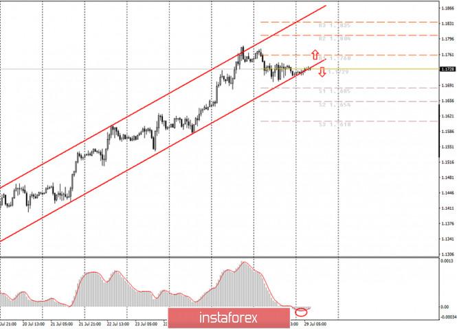 analytics5f2108bd7f1f2 - Аналитика и торговые сигналы для начинающих. Как торговать валютную пару EUR/USD 29 июля? План по открытию и закрытию сделок