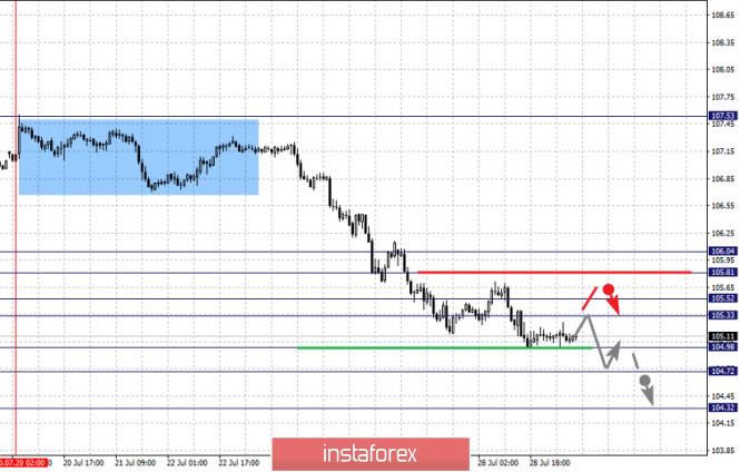 analytics5f210eac67c6b - Фрактальный анализ по основным валютным парам на 29 июля