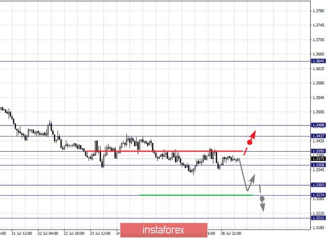 analytics5f210ec413ea3 - Фрактальный анализ по основным валютным парам на 29 июля