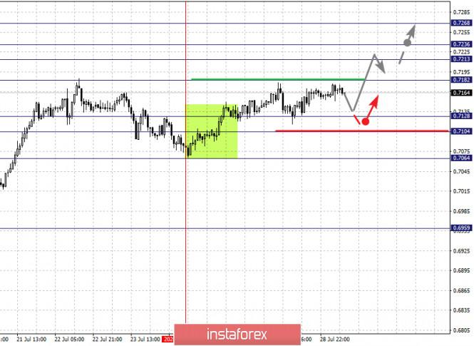 analytics5f210ede1608d - Фрактальный анализ по основным валютным парам на 29 июля