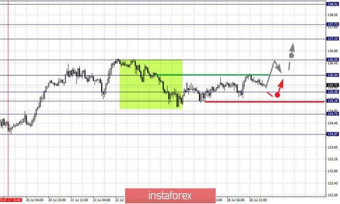analytics5f210f1615bb8 - Фрактальный анализ по основным валютным парам на 29 июля