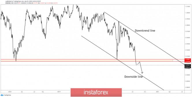 USD/CHF On A Declining Path!