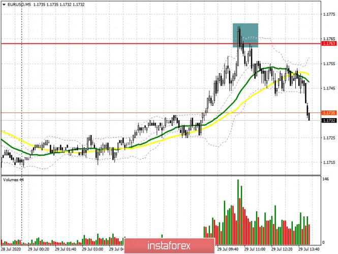 analytics5f215f963b561 - EUR/USD: план на американскую сессию 29 июля (разбор утренних сделок). Медведи образовали сигнал на продажу евро. Трейдеры