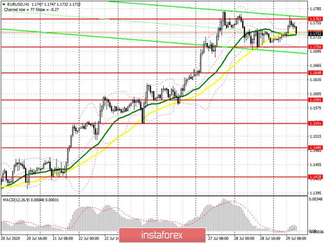 analytics5f215fb1b77a2 - EUR/USD: план на американскую сессию 29 июля (разбор утренних сделок). Медведи образовали сигнал на продажу евро. Трейдеры