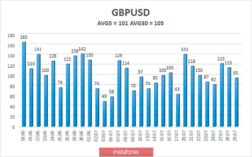 Обзор пары GBP/USD. 30 июля. Отчет по ВВП США может добить американский доллар. Назревает новый международный конфликт между Великобританией и Китаем