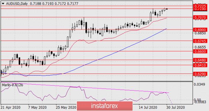 analytics5f223616ae176 - Прогноз по AUD/USD на 30 июля 2020 года
