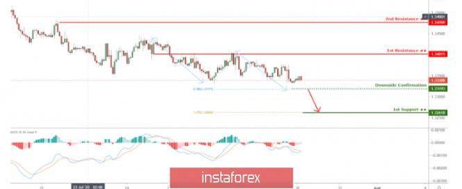 Menguji Sistem Manual Menggunakan Sistem Trading Otomatis