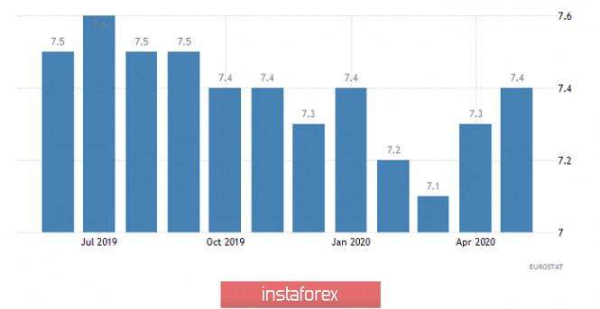 analytics5f22659a088bf - Горящий прогноз по EUR/USD на 30.07.2020 и торговая рекомендация